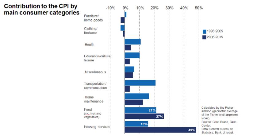 Contribution à l'indice des prix à la consommation par catégories principales. (Crédit : Centre Taub)