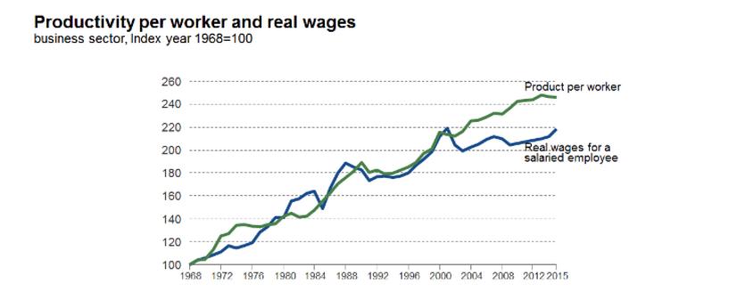 Productivité et salaire d'un employé en Israël. (Crédit : Centre Taub)