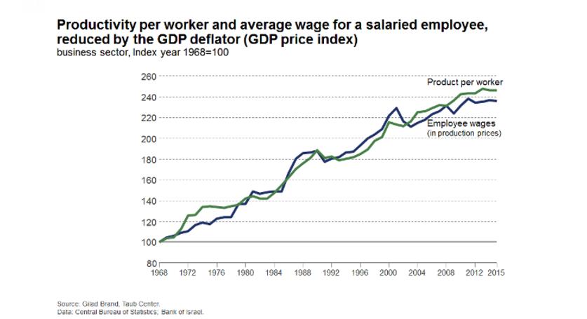 Productivité et salaire d'un employé rapporté au PIB en Israël. (Crédit : Centre Taub)