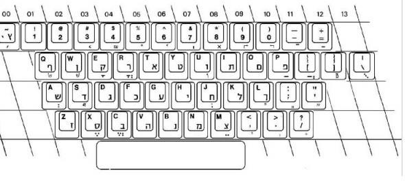 Schéma de la nouvelle disposition du clavier anglais/hébreu proposé par l'ISO, le 13 décembre 2016. (Crédit : Capture d'écran de l'ISO)