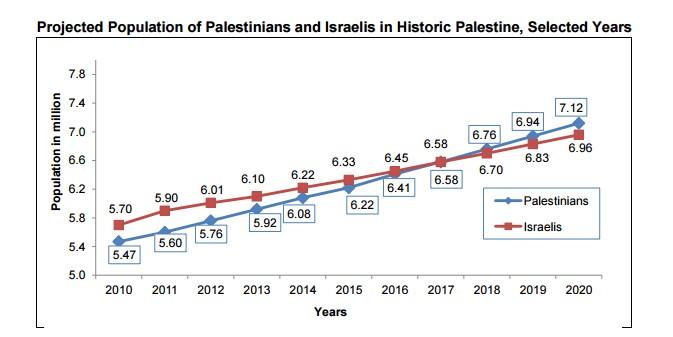 Tableau du Bureau Palestinien des statistiques