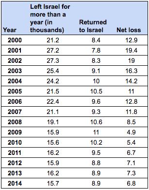 Départs et retours des citoyens israéliens. (Source : bureau central des statistiques)