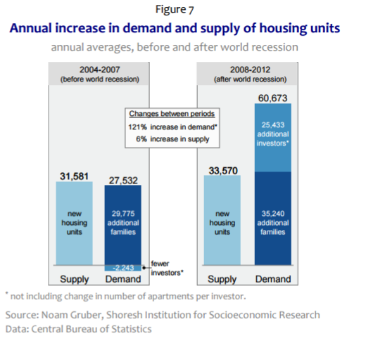 Ce graphique de Noam Gruber montre la modification de la demande immobilière. (Crédit : Institut Shoresh)