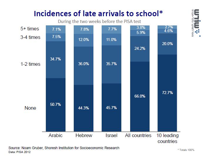 Nombre de retards à l'école dans les deux semaines précédant le test PISA de 2012