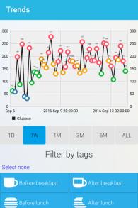 Capture d'écran de l'application GlucoMe. (Autorisation)