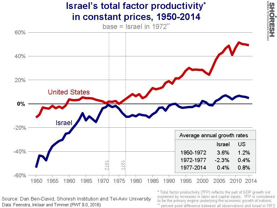 Facteur de productivité totale d'Israël et des Etats-Unis, corrigé de l'inflation (1950-2014). (Crédit : Institut Shoresh en recherche socioéconomiques)