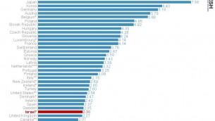 Nombre de lits d'hôpitaux pour 1000 habitants dans les pays de l'OCDE (2014). (Crédit : Institut Shoresh en recherche socioéconomiques)