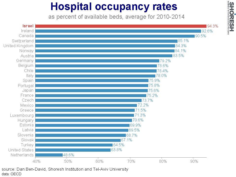 Taux d'occupation des hôpitaux. (2010-2014) (Crédit : Institut Shoresh en recherche socioéconomiques)