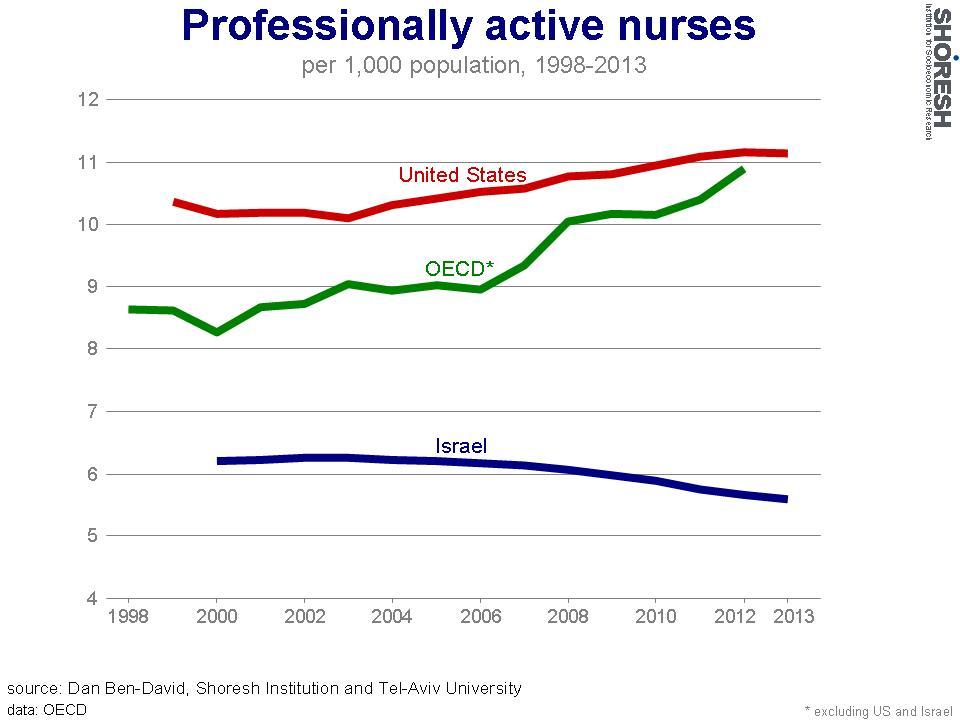 Infirmières exerçant leur profession. (Crédit : Institut Shoresh en recherche socioéconomiques)