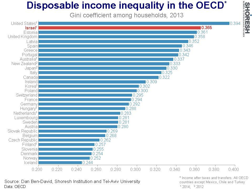 Inégalité de revenus disponibles dans l'OCDE (2013). (Crédit : Institut Shoresh en recherche socioéconomiques)