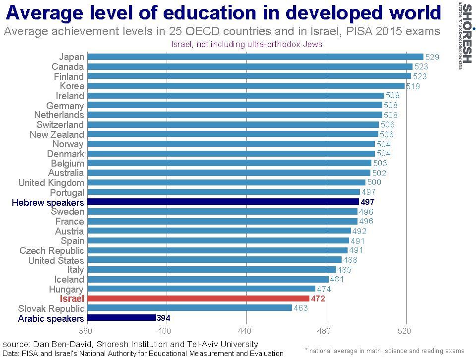 Niveau moyen d'éducation dans le monde développé. (Crédit : Institut Shoresh en recherche socioéconomiques)
