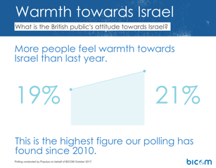 """""""Le sentiment chaleureux pour Israël est en hausse"""" (Crédit : BICOM)"""