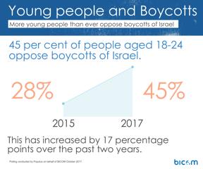 """""""45 % des 18-24 ans s'opposent au boycott d'Israël, un chiffre en hausse de 17 % en 2 ans"""" (Crédit : BICOM)"""
