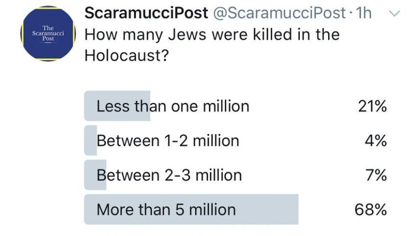 """Un sondage Twitter demandant """"combien de Juifs ont-ils été tués pendant la Shoah ?"""", publié par le compte @ScaramucciPost, le 17 octobre 2017. (Crédit : capture d'écran Twitter)"""