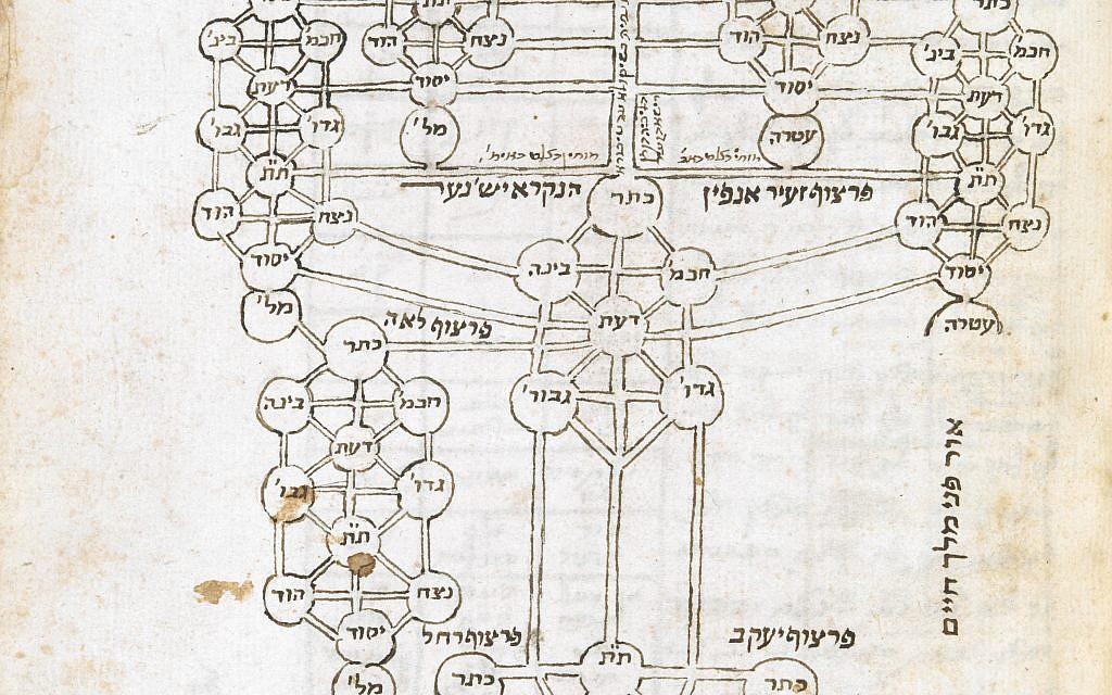 Un diagramme en forme d'arbre pour visualiser certaines des théories kabbalistiques complexes de Rabbi Isaac Luria, d'Otsrot Hayim dans un traité de Hayim Vital, avec des ajouts d'autres kabbalistes, Italie 17e siècle. (Crédit : autorisation de la British Library)