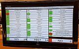 Un panneau de télévision au conseil des droits de l'Homme des Nations unies montre comment les pays ont voté lors d'une résolution prônant une enquête sur la gestion par Israël des violences meurtrières sur la frontière avec Gaza, le 18 mai 2018 (Crédit : ministère affaires étrangères)