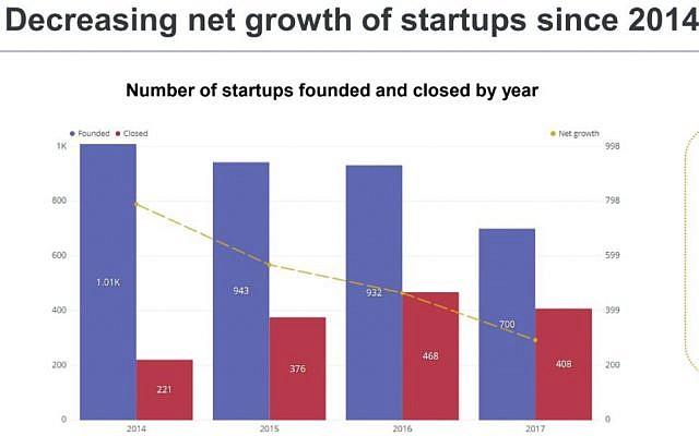 Sur la diapositive de la Start-Up Nation Central, une diminution du nombre de start-ups en Israël et une augmentation du nombre d'entreprises qui ferment