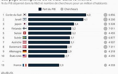 Israël attire et forme le plus grand nombre de chercheurs (proportionnellement au nombre d'habitants) au monde (Crédit: capture d'écran Statista/Unesco Institute for Statistics)