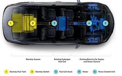 Illustration du fonctionnement des voitures avec le carburant à base d'eau d'Electriq~Global. (Crédit : autorisation)