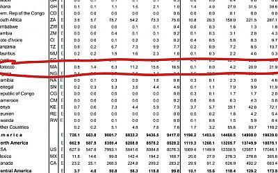 Chiffes de l'import-export israélo-marocain extrait du rapport annuel du Bureau des statistiques israéliens (Crédit : capture d'écran CBS.co.il)