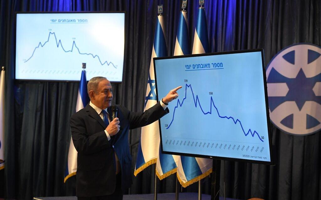 Devant un graphique montrant le déclin des nouveaux cas de COVID-19 ces dernières semaines, le Premier ministre Benjamin Netanyahu annonce l'assouplissement de nombreuses restrictions en matière de confinement, lors d'une conférence de presse à Jérusalem, le 4 mai 2020. (GPO)
