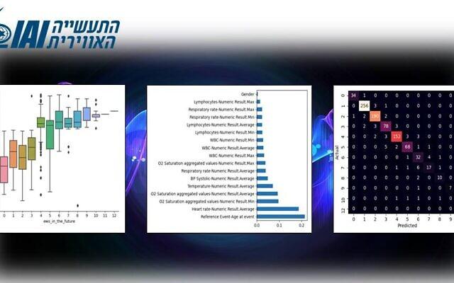 Modèle de prédiction de Israel Aerospace Industries pour la progression de l'état de santé du COVID-19 (Avec l'aimable autorisation de Israel Aerospace Industries)