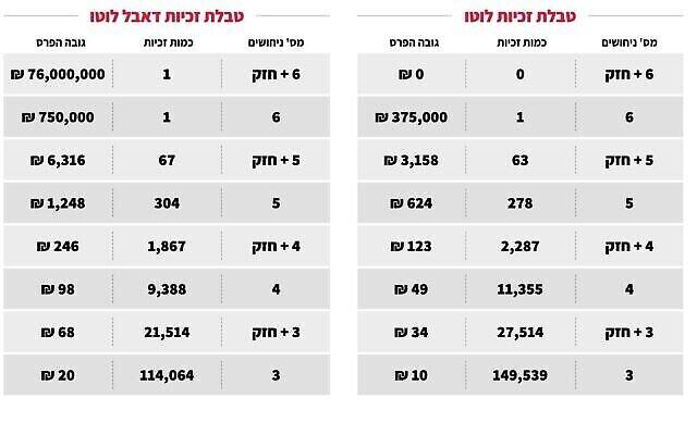 Capture d'écran du site Web du loto national montrant le gain (en haut à droite) de 76 millions de shekels le 25 mai 2021. (Mfal Hapais)