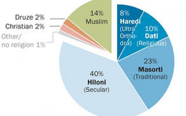 Israel...s diverse religious landscape. Graphic courtesy of Pew Research Center