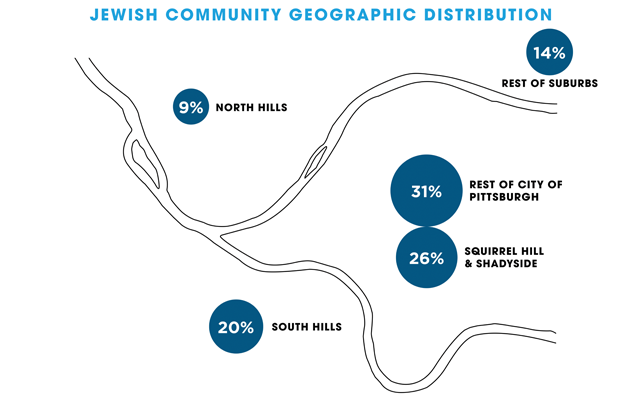 Jewish Pittsburgh is expanding geographically, with 20 percent in the South Hills, 9 percent in the North Hills and the remaining 14 percent distributed through the rest of the five-county area.  (Graphic: Pittsburgh Jewish Chronicle / Source: Jewish Federation of Greater Pittsburgh)