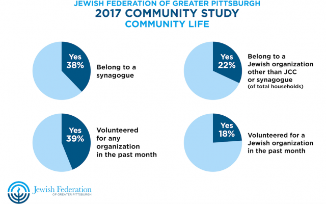 The study revealed changes since 2002 in terms of organizational affiliation, reflecting national trends. (Graphic courtesy of Jewish Federation of Greater Pittsburgh)