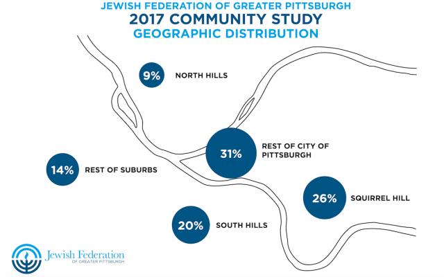 Jewish Pittsburgh is expanding geographically, with 20 percent in the South Hills, 9 percent in the North Hills and the remaining 14 percent distributed through the rest of the five-county area. (Photo courtesy of the Jewish Federation of Greater Pittsburgh)