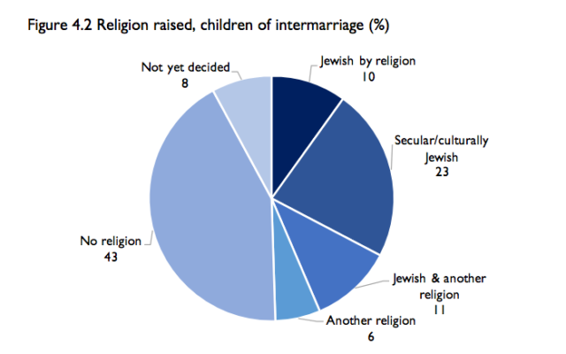 Just 10 percent of children in interfaith families in Pittsburgh currently are being raised just Jewish by religion. (Greater Pittsburgh Jewish Community Study chart)