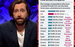 Screenshot of David Tennant on Have I Got a Bit More News For You and the chart showing Israel and Britain leading the vaccination drive.