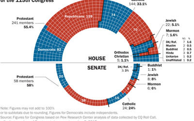 Jews represent 8 percent of the senators and 5 percent of the House members sworn in this week. Pew Research Center