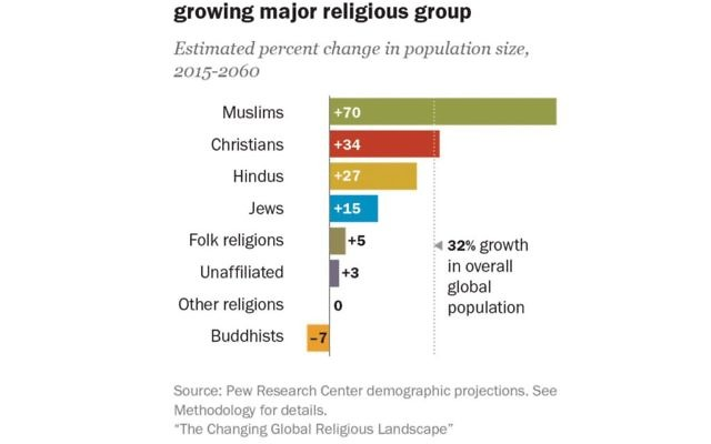 New Pew study charts the projected growth of Muslims around the world. PEW RESEARCH CENTER