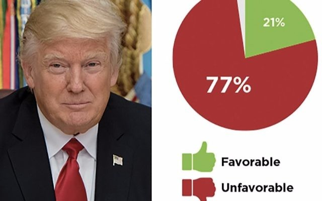 A community divided: Nearly 8-in-10 Jews overall disapprove of President Trump's performance, while 71 percent of the Orthodox approve. AJC