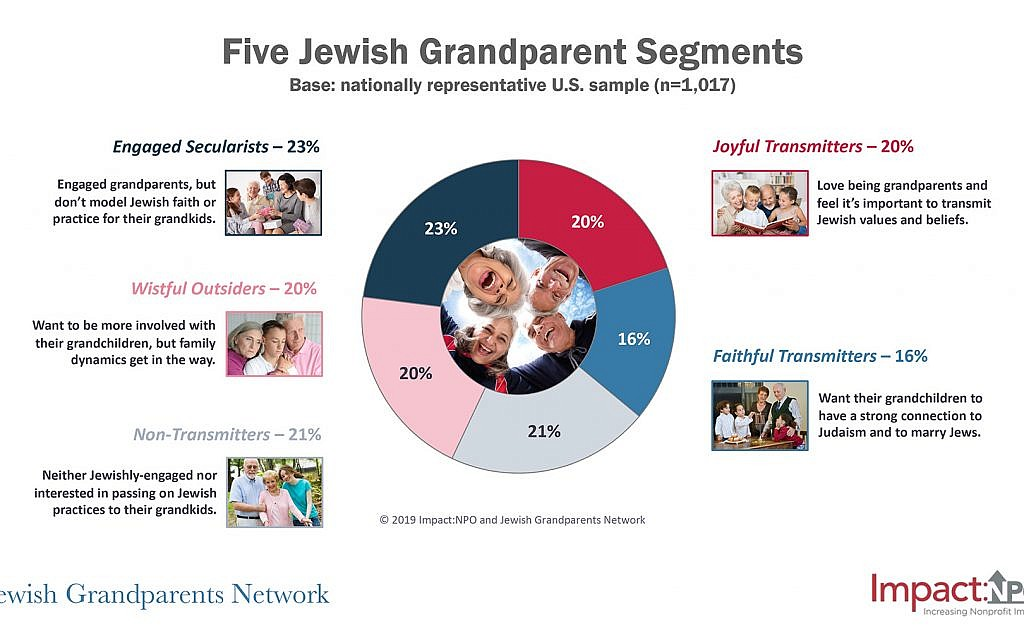 The survey reveals five groupings of grandparents based on their levels of Jewish engagement and willingness to pass on Jewish values. Jewish Grandparents Network/Impact:NPO