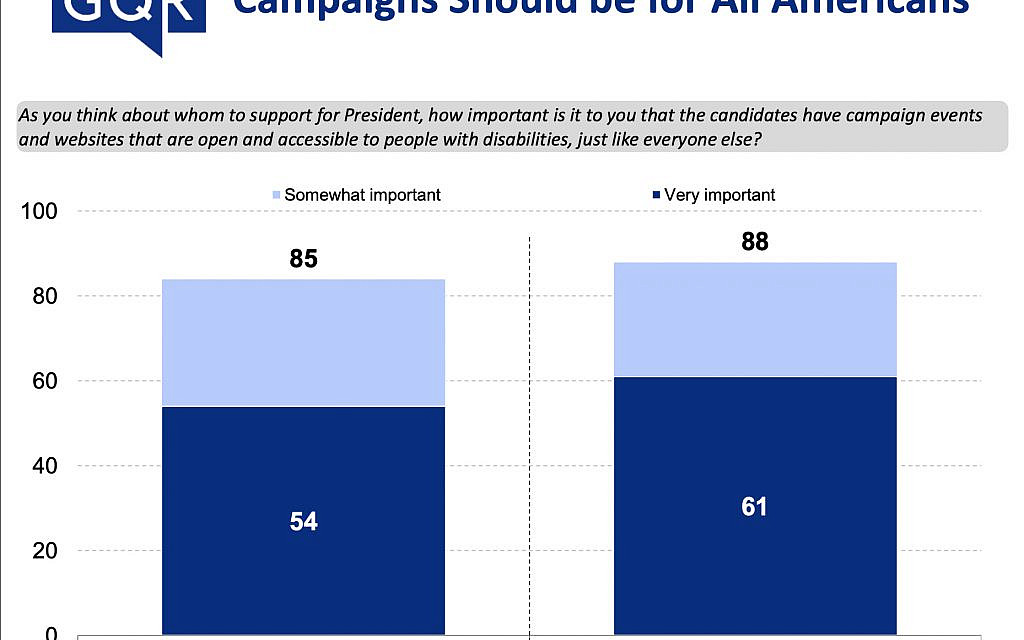 Accessibility and the presidential campaign. Courtesy of RespectAbility