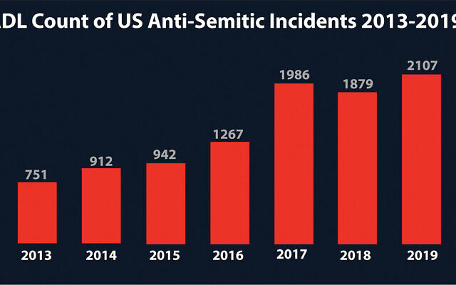 The 2,107 incidents are more than double the figure from just four years ago. Source: ADL