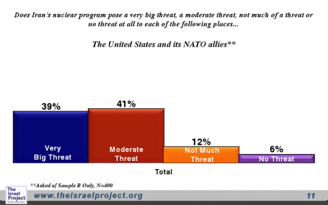 The poll found an overwhelming majority believe the Iranian nuclear program is a direct threat to the US and its NATO allies. (courtesy: The Israel Project)