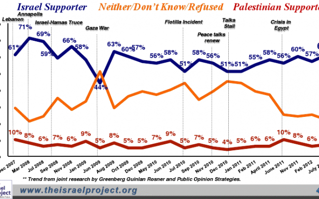 Most of those who participated in the poll believe the US should side with Israel rather than the Palestinians. (courtesy: The Israel Project)