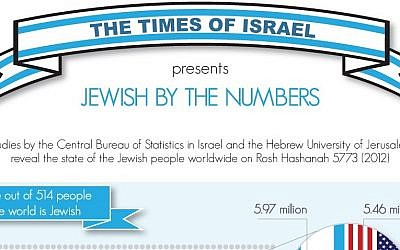 The Times of Israel infogram