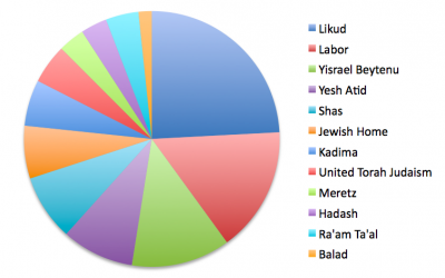 The results of a Haaretz-Dialog poll published on Thursday, October 11, showing projected Knesset representation.