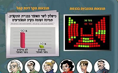 The Knesset vote and corresponding low approval rating for the finance minister (photo credit: screen shot, www.kids.gov.il)