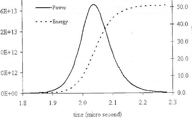 "The undated diagram that was given to the AP by officials of a country critical of Iran's atomic program allegedly calculating the explosive force of a nuclear weapon. The curve peaks at just above 50 kilotons at around 2 microseconds, reflecting the full force of the weapon being modeled. The Farsi writing at the bottom translates ""changes in output and in energy released as a function of time through power pulse"" (photo credit: AP)"