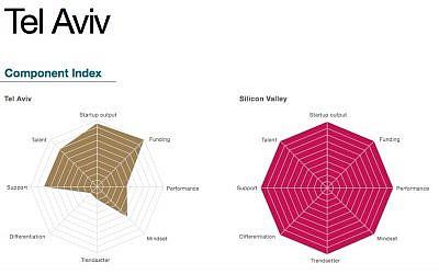 Startup Genome Chart (Photo credit: Courtesy)