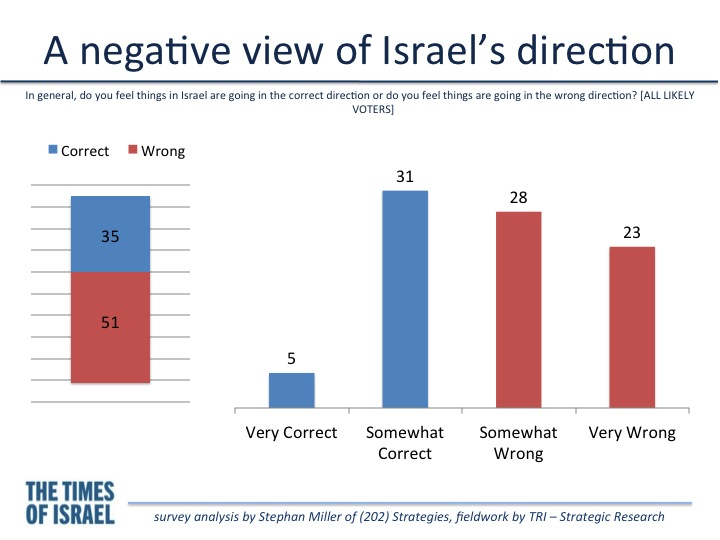 Two Israels -- the right-wing optimists, and the center ...