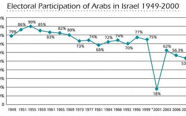 (Data and graph provided by the Abraham Fund))