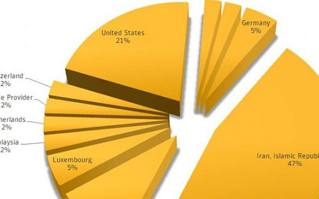 Country distribution of Stuxnet 0.5, based on Symantec's research (Photo credit: Courtesy Symantec)