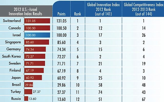Index table showing Israel's innovation ranking compared to other countries (Photo credit: Courtesy)